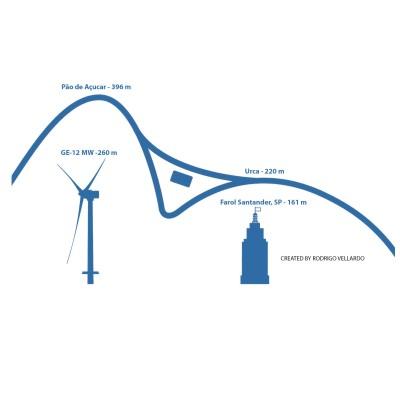 Gigante dos mares, maior hélice de turbina eólica do mundo fará o Morro da Urca e arranha-céu de São Paulo ficarem pequenos!
